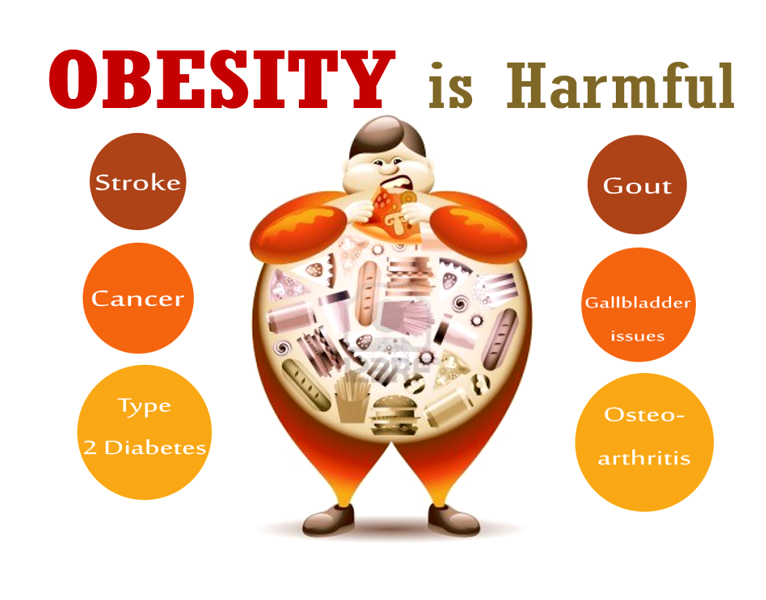 Obesity Causes, Risks, Symptoms, Side effects